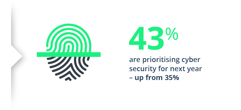 43_are_prioritising_cyber_security_for_next_year