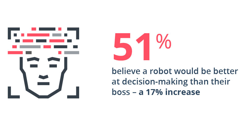 51% believe a robot would be better at decision-making than their boss - a 17% increase