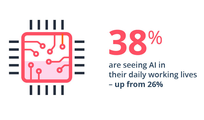 38% are seeing AI in their daily working lives - up from 26%