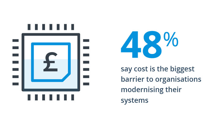 48% say cost is the biggest barrier to organisations modernising their systems