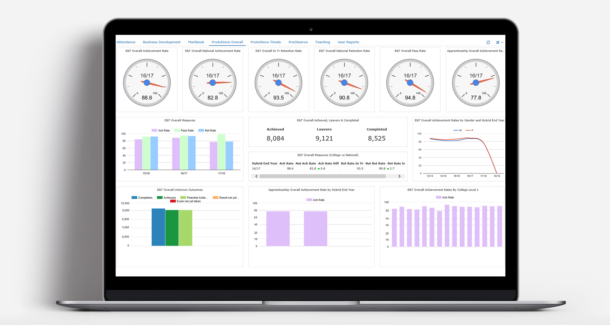College KPI dashboard module in prometrix